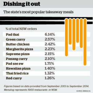 The most popular takeaways in NSW.